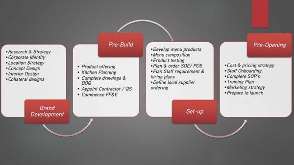 Concept Creation & Branding